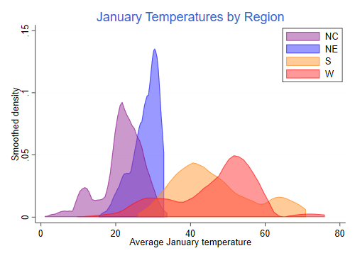 the plot gives us a clear picture of regional differences in january temperatures with colder and narrower distributions in the north east and