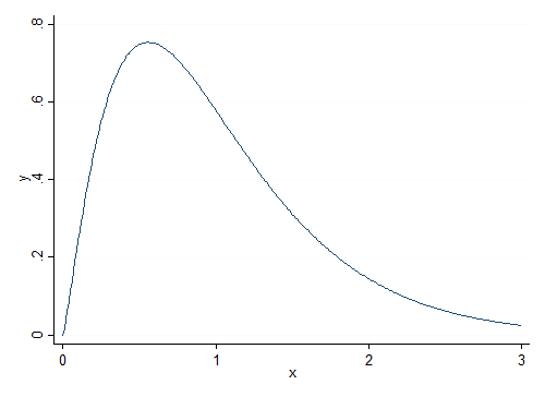 Wws 509 the mata function invgammapa p computes quantles of the standard gamma distribution with shape a which has scale 1 and shift 0 publicscrutiny Choice Image